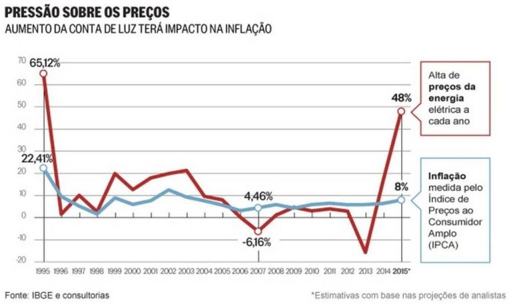 Tabela com aumento anual da tarifa de energia elétrica