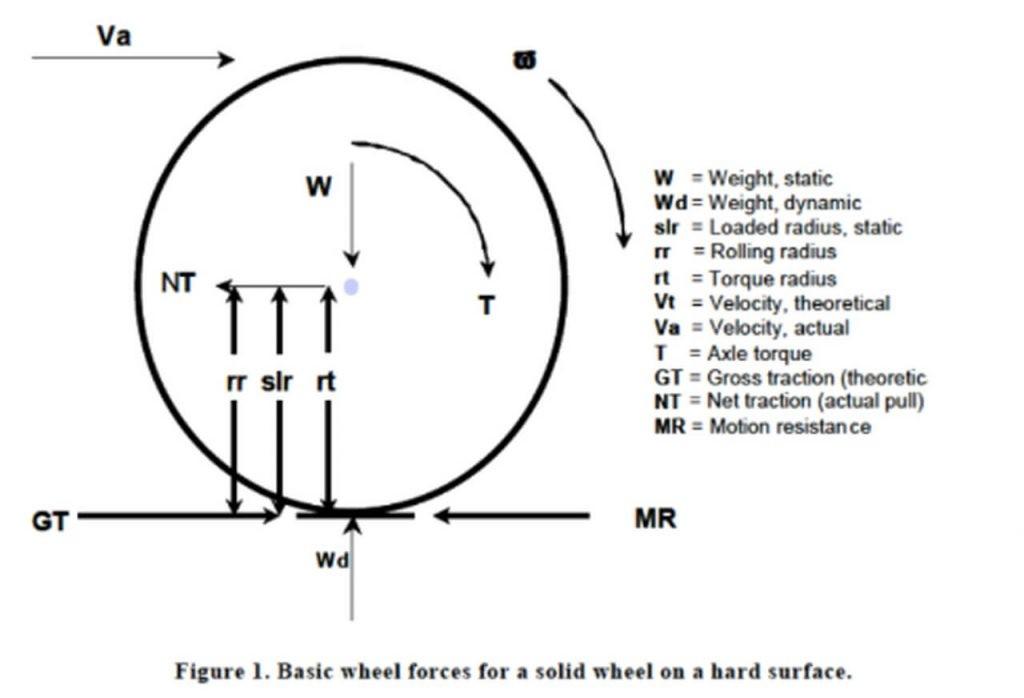 Forças básicas para uma roda sólida em superfície rígida