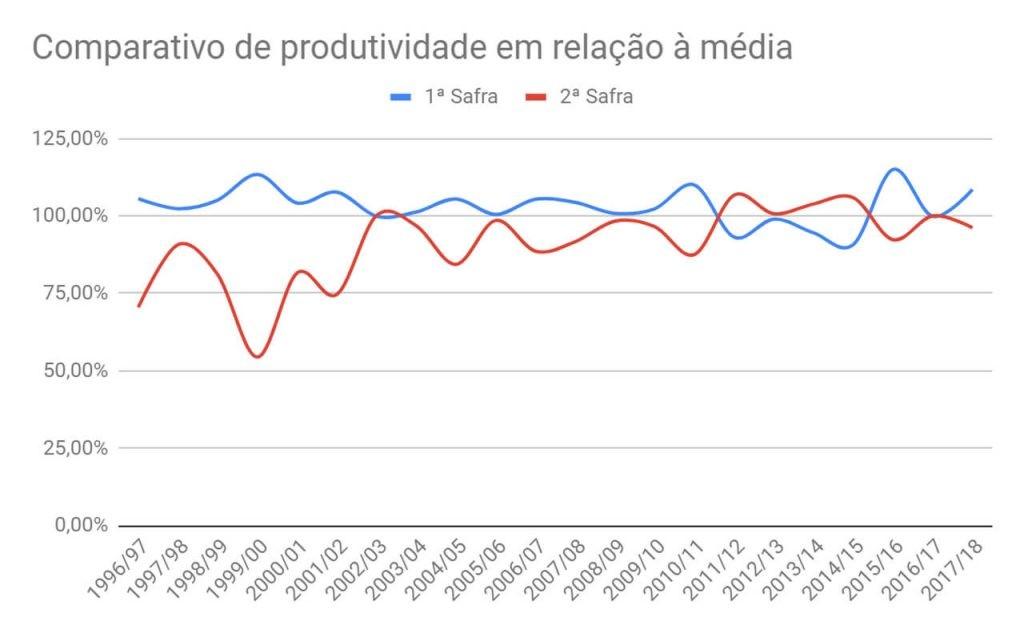 Gráfico com comparativo da produtividade das safras de milho