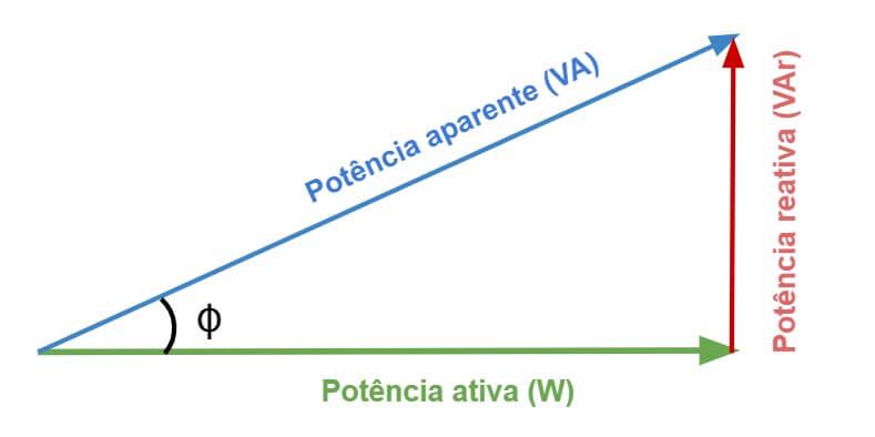 Triângulo Retângulo de Potência