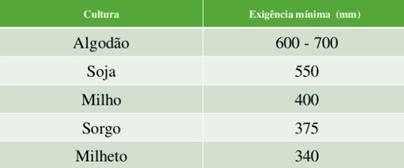 Comparativo da exigência hídrica mínima para algumas culturas